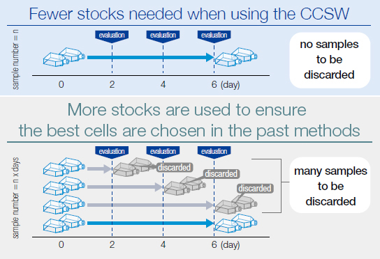 Fewer stocks needed when using the CCSW