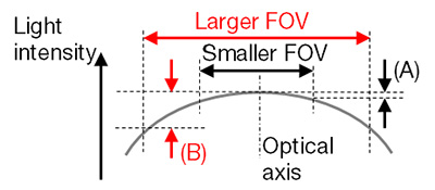 Figure 3 – Schematic figure of flatness of light intensity for FOV size. In general, a larger FOV provided by a lower magnification adaptor or a larger sensor produces worse flatness (B) than a smaller FOV configuration (A). The flatness strongly depends on the objective and optical configuration.