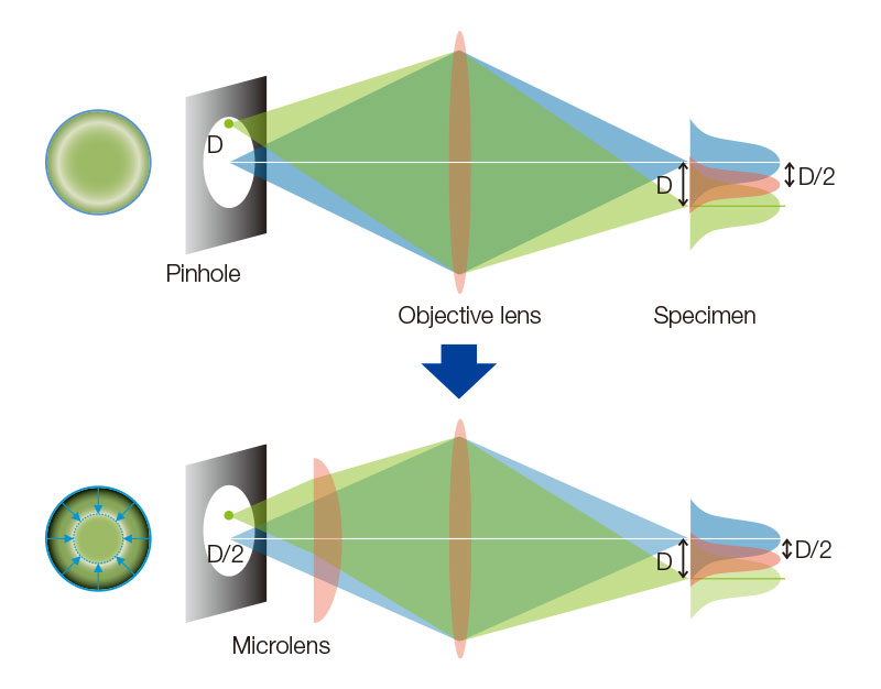 Appended figure 1. Principle and cofiguration of SpinSR with SoRa disk
